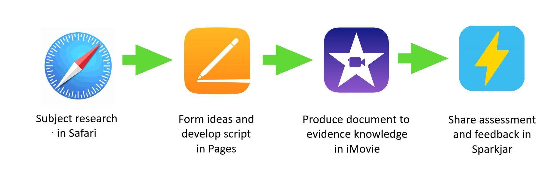 app-flow-amended